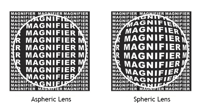 aspheric vs spheric