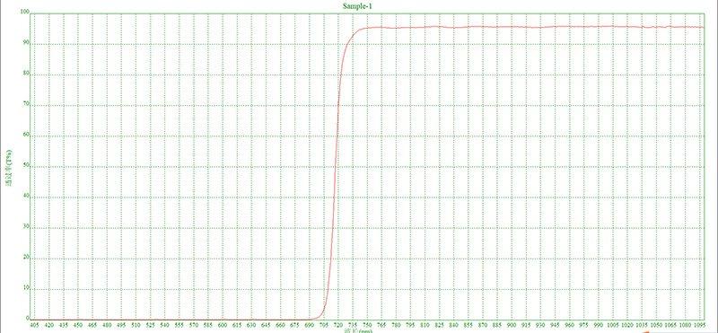 ipl filter wavelength