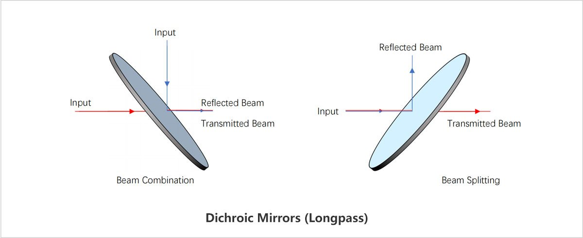 longpass dichroic filter
